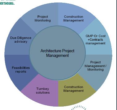 project-management-1edit
